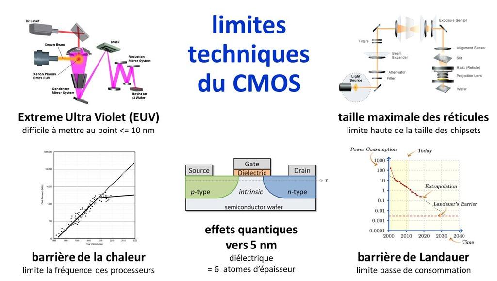 Comprendre l'informatique quantique – pourquoi ? - FrenchWeb fr