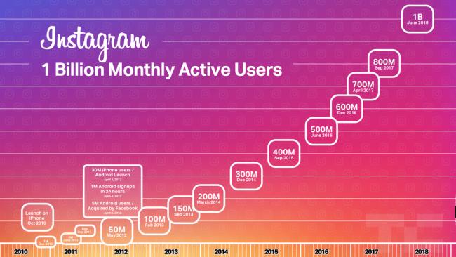 Un milliard d'utilisateurs pour Instagram, qui lance IGTV pour défier YouTube